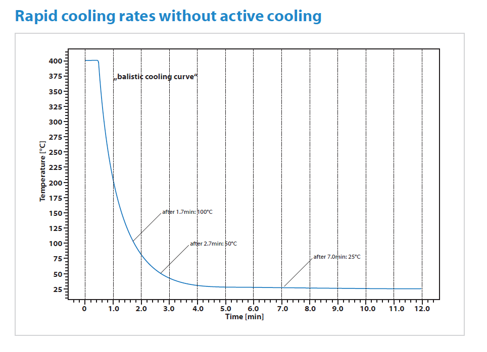 Chip DSC 10 Application Rapid cooling rates