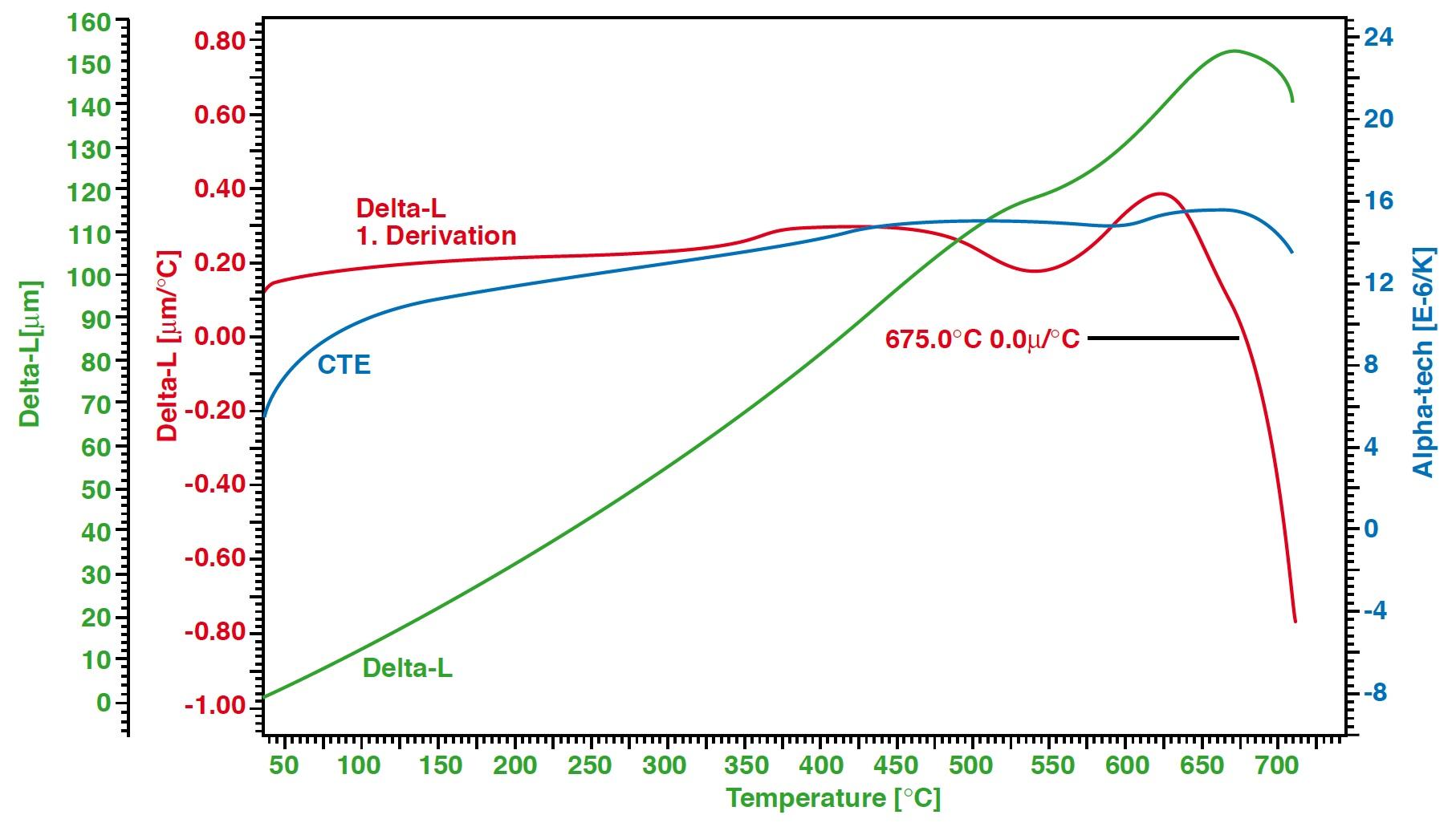 Dilatometer Messung Glaskeramik