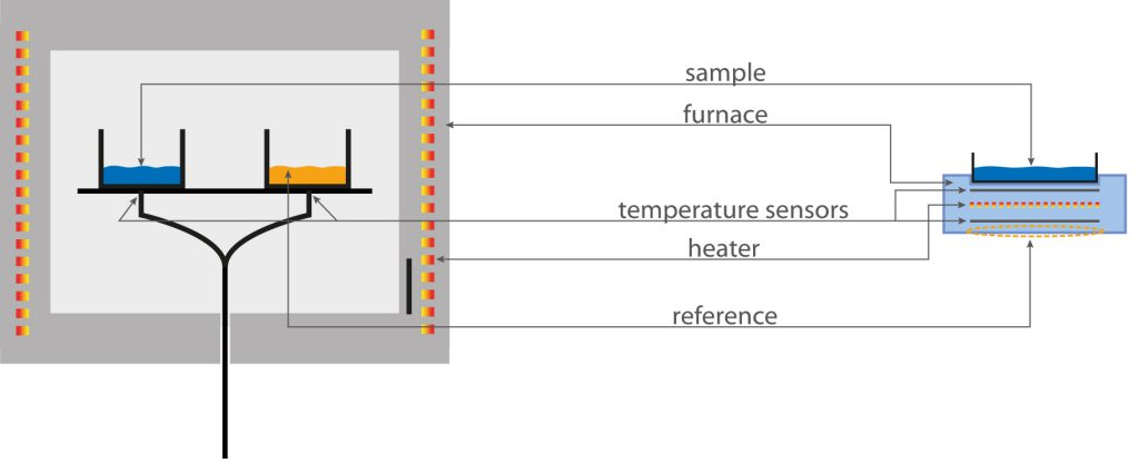 Chip DSC Sensoraufbau