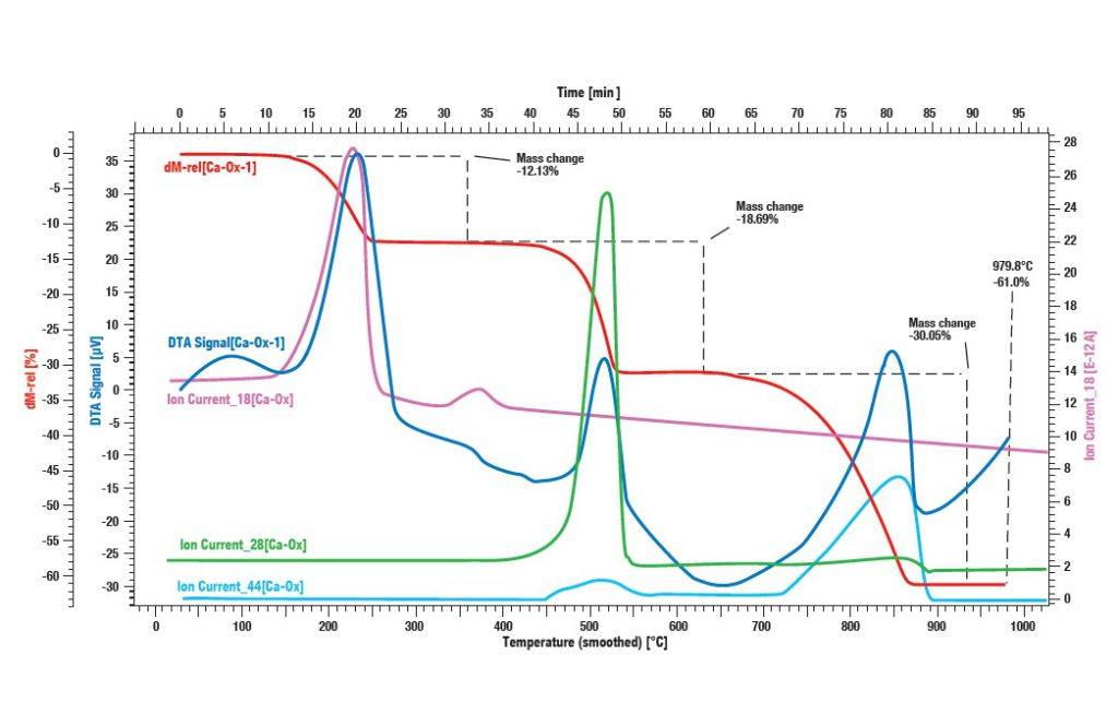 QMS Mass Spectrometer cac2o4