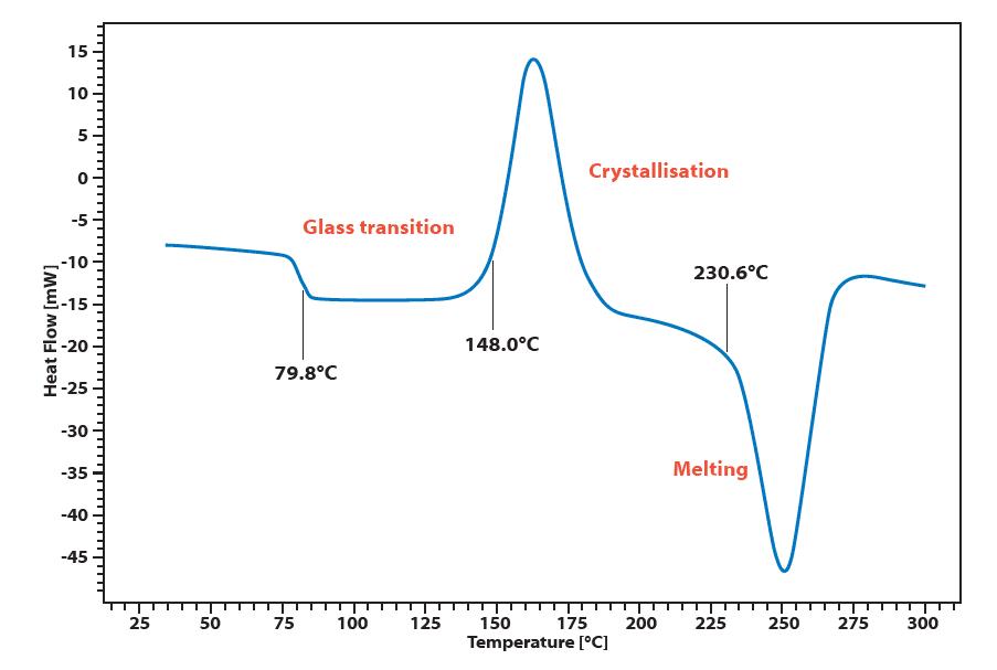 Chip DSC 10 Application PET Granulate