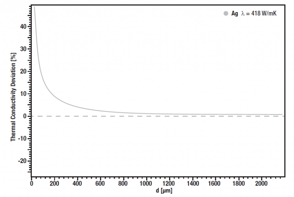 Influence of sample thickness on thermal conductivity accuracy of LFA 1000