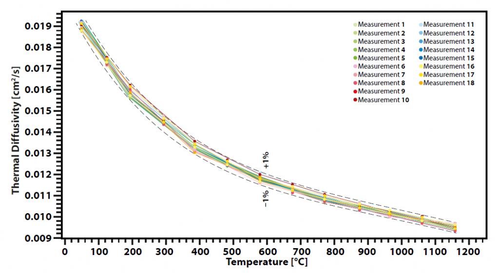 Thermal diffusivity of glass ceramic